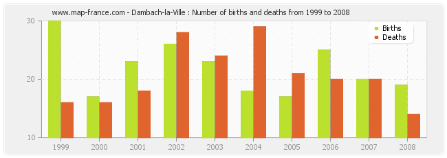 Dambach-la-Ville : Number of births and deaths from 1999 to 2008