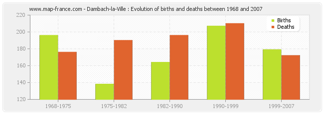 Dambach-la-Ville : Evolution of births and deaths between 1968 and 2007