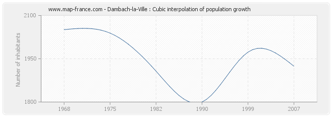 Dambach-la-Ville : Cubic interpolation of population growth