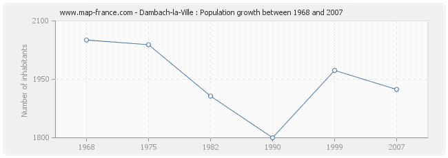 Population Dambach-la-Ville