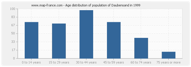 Age distribution of population of Daubensand in 1999