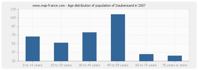 Age distribution of population of Daubensand in 2007