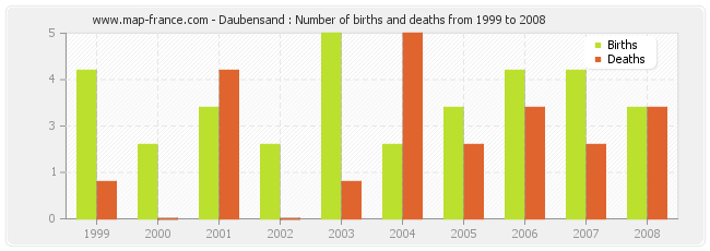 Daubensand : Number of births and deaths from 1999 to 2008