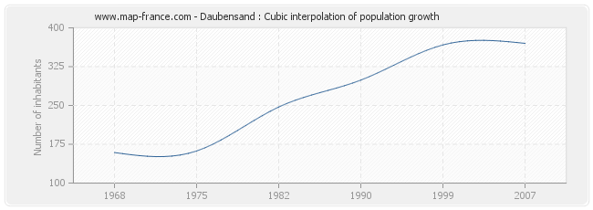 Daubensand : Cubic interpolation of population growth