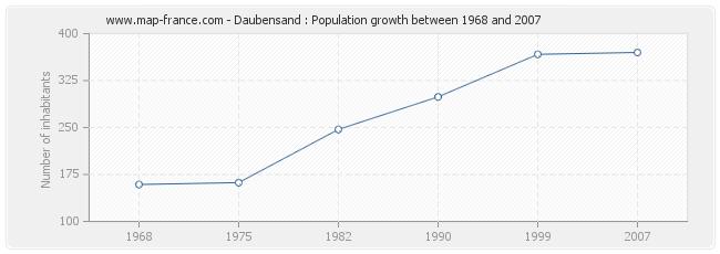 Population Daubensand
