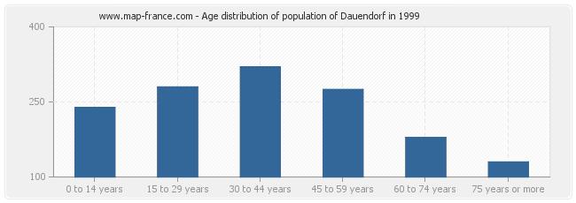 Age distribution of population of Dauendorf in 1999