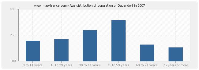 Age distribution of population of Dauendorf in 2007
