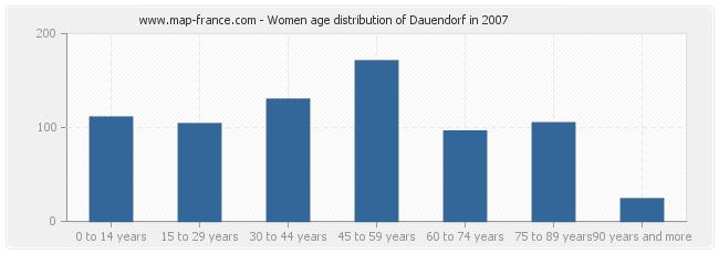 Women age distribution of Dauendorf in 2007
