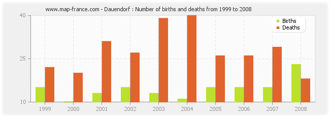 Dauendorf : Number of births and deaths from 1999 to 2008