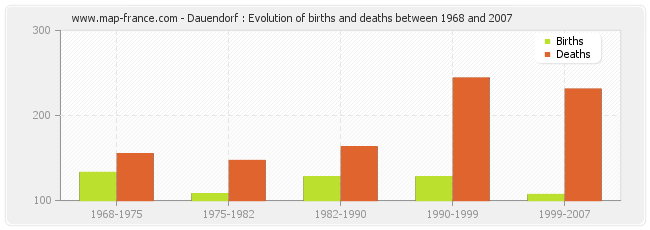 Dauendorf : Evolution of births and deaths between 1968 and 2007