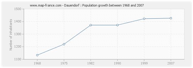 Population Dauendorf