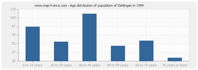 Age distribution of population of Dehlingen in 1999