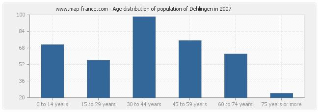 Age distribution of population of Dehlingen in 2007