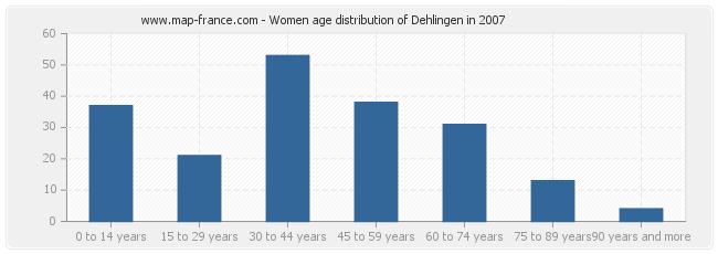 Women age distribution of Dehlingen in 2007
