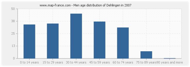Men age distribution of Dehlingen in 2007