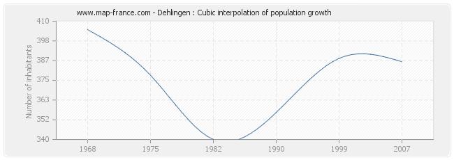 Dehlingen : Cubic interpolation of population growth