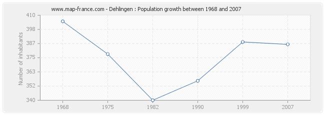 Population Dehlingen
