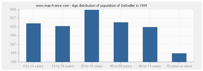 Age distribution of population of Dettwiller in 1999