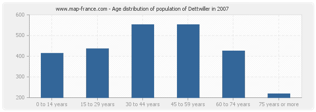 Age distribution of population of Dettwiller in 2007