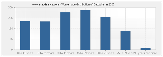 Women age distribution of Dettwiller in 2007