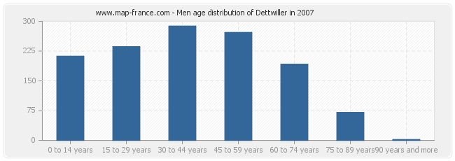 Men age distribution of Dettwiller in 2007