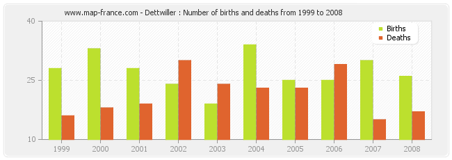 Dettwiller : Number of births and deaths from 1999 to 2008