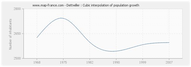 Dettwiller : Cubic interpolation of population growth