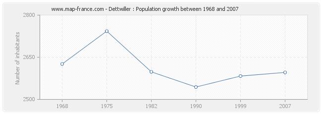 Population Dettwiller