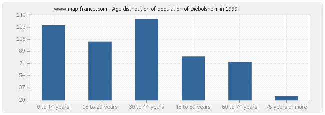 Age distribution of population of Diebolsheim in 1999