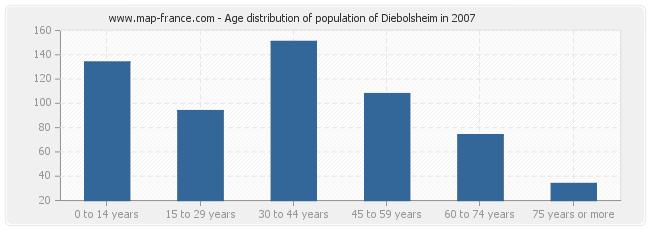 Age distribution of population of Diebolsheim in 2007