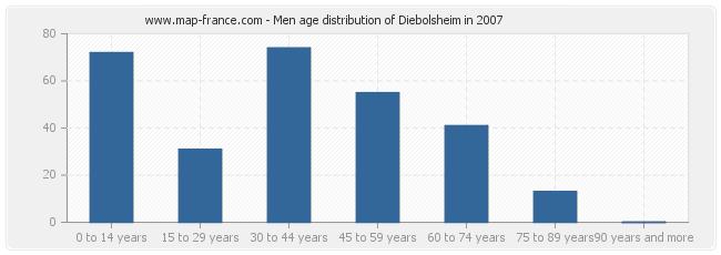 Men age distribution of Diebolsheim in 2007