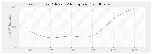 Diebolsheim : Cubic interpolation of population growth