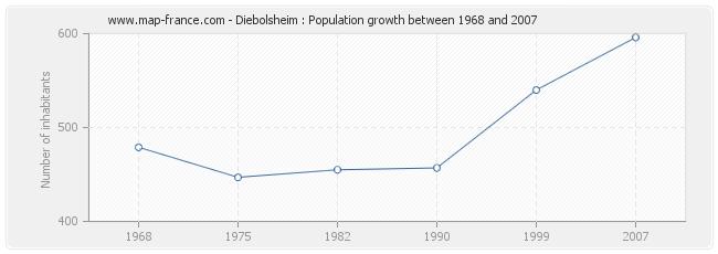 Population Diebolsheim