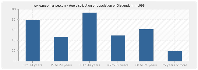 Age distribution of population of Diedendorf in 1999