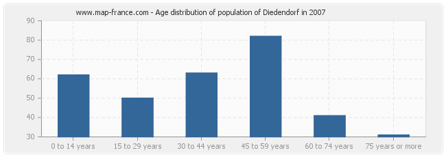 Age distribution of population of Diedendorf in 2007