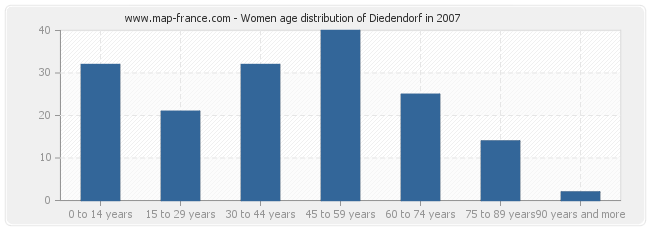 Women age distribution of Diedendorf in 2007