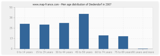 Men age distribution of Diedendorf in 2007