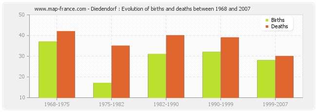 Diedendorf : Evolution of births and deaths between 1968 and 2007