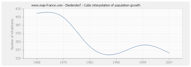 Diedendorf : Cubic interpolation of population growth