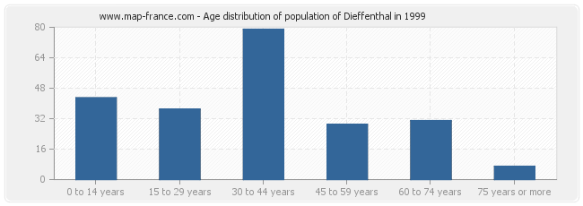 Age distribution of population of Dieffenthal in 1999