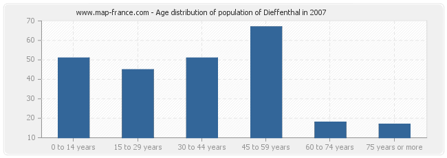 Age distribution of population of Dieffenthal in 2007