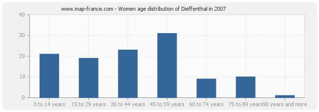 Women age distribution of Dieffenthal in 2007