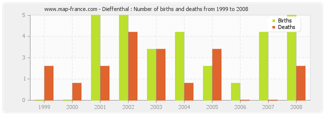 Dieffenthal : Number of births and deaths from 1999 to 2008