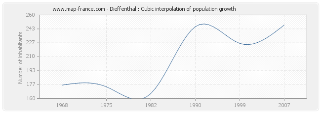 Dieffenthal : Cubic interpolation of population growth