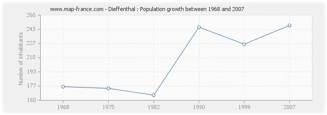 Population Dieffenthal