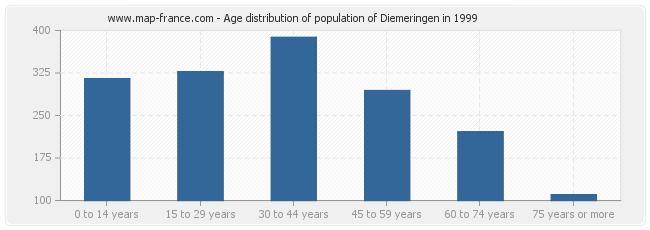 Age distribution of population of Diemeringen in 1999
