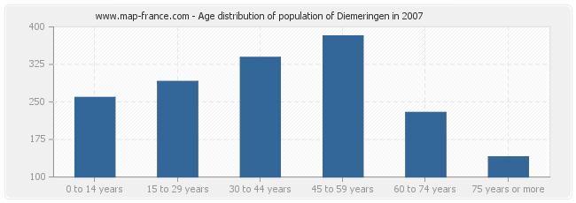 Age distribution of population of Diemeringen in 2007