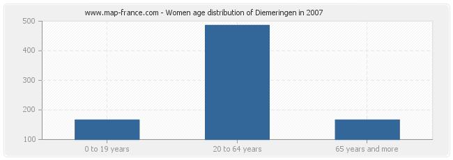 Women age distribution of Diemeringen in 2007