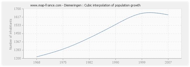 Diemeringen : Cubic interpolation of population growth