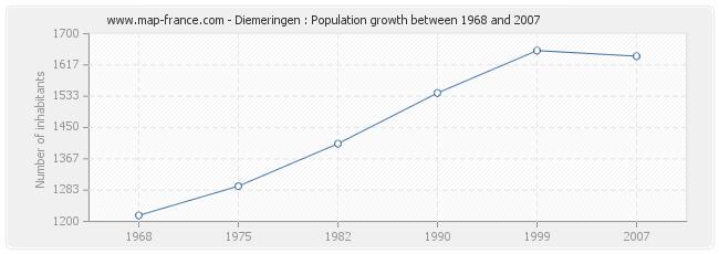 Population Diemeringen